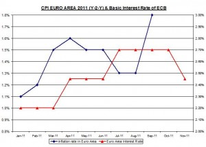 CPI EURO AREA 2008-2011 (Y-2-Y) & Basic Interest Rate of ECB November 3