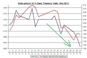 Chart Gold Price and 10 Yr Daily Treasury Yield November 2011 November 24