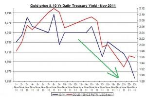 Chart Gold Price and 10 Yr Daily Treasury Yield November 2011 November 25