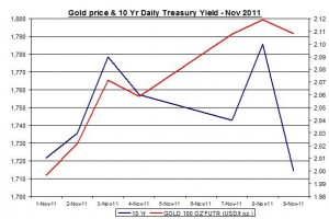 Chart Gold Price and 10 Yr Daily Treasury Yield October November 2011 November 10