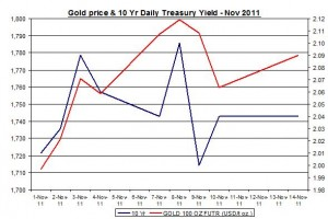 Chart Gold Price and 10 Yr Daily Treasury Yield October November 2011 November 15