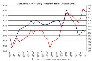 Chart Gold Price and 10 Yr Daily Treasury Yield October November 2011 November 7