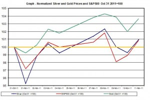 Chart SILVER Price and gold price outlook and SNP500 November 2011 November 14