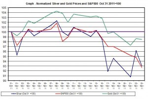 Chart SILVER Price and gold price outlook and SNP500 November 2011 November 25