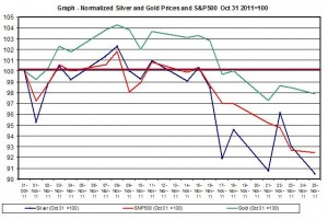 Chart SILVER Price and gold price outlook and SNP500 November 2011 November 28