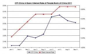 China inflation October 2011 Rate (percent) November 9 2011