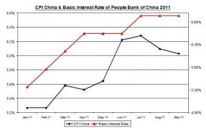 China inflation October 2011 Rate (percent) November 9 2011