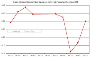 Contango  Backwardation Natural gas (Henry Hub) Future-Spot  November 2011 November 14