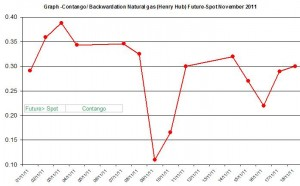 Contango  Backwardation Natural gas (Henry Hub) Future-Spot  November 2011 November 21