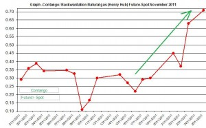 Contango  Backwardation Natural gas (Henry Hub) Future-Spot  November 2011 November 28