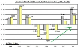 Correlation Gold Price and 10 Yr Daily Treasury Yield November 2011 November 25