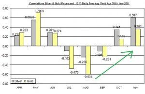 Correlation Gold Price and 10 Yr Daily Treasury Yield November 2011 November 25
