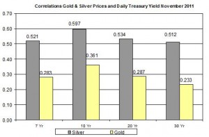 Correlation Gold Price and silver price and 10 Yr Daily Treasury Yield November  2011 November 24