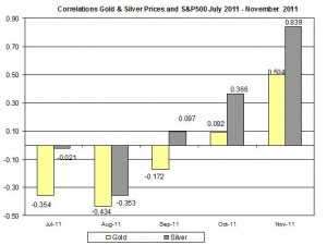 Correlation Gold & Silver Prices and S&P500 JULY November 2011 November 11
