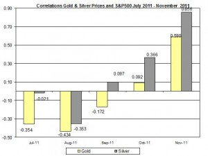 Correlation Gold & Silver Prices and S&P500 JULY November 2011 November 17