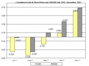 Correlation Gold & Silver Prices and S&P500 JULY November 2011 November 23