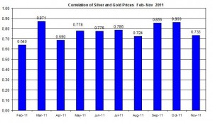 Correlation Gold price outlook & Silver Prices April November 2011 November 14 2011
