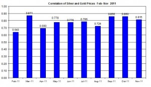 Correlation Gold price outlook & Silver Prices April November 2011 November 21 2011