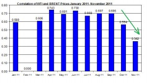 Correlations wti and Brent crude spot oil prices  JAN 2011- November 2011 November 21