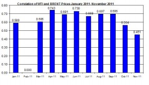 Correlations wti and Brent crude spot oil prices  JAN 2011- November 2011 November 28