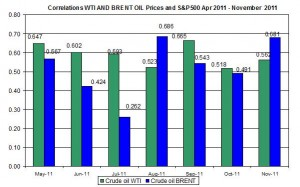 Correlations wti and Brent spot oil prices with S&P500 April  November 28 2011
