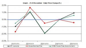 Crude oil prices chart WTI Brent oil - percent change  21-25  November  2011