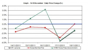 Crude spot oil price chart WTI Brent oil - percent change  14-18 November  2011
