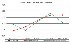 Crude spot oil price chart WTI Brent oil - percent change   31 October - 4 November  2011