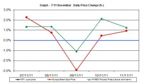 Crude spot oil price chart WTI Brent oil - percent change   7-11 November  2011