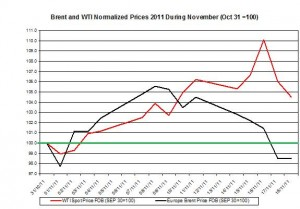 Crude spot oil price forecast 2011 Brent oil and WTI spot oil  2011 November 21