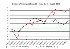 Crude spot oil price forecast 2011 Brent oil and WTI spot oil  2011 November 7