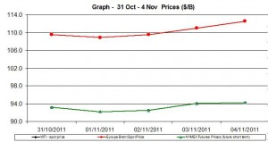 Crude spot oil prices WTI BRENT charts - 31 October - 4 November   2011