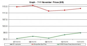 Crude spot oil prices WTI BRENT charts - 7-11 November 2011