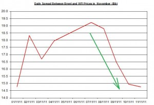Difference between Brent and WTI crude spot oil price forecast 2011 November 14