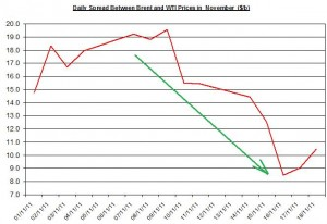 Difference between Brent and WTI crude spot oil price forecast 2011 November 21