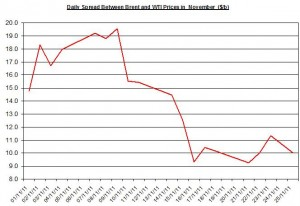 Difference between Brent and WTI crude spot oil price forecast 2011 November 28