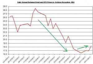 Difference between Brent and WTI crude spot oil price forecast 2011 November 7