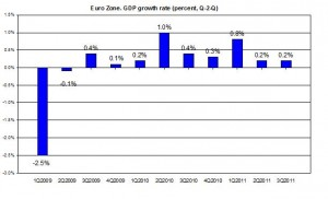 EURO AREA GDP 2011 Q3 update 2009-2011 GDP Q3011 (percent) NOVEMBER 2011