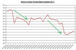 Gold and Silver prices ratio 2011 November