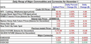 Gold price and Silver prices Crude oil prices, Natural gas spot price 2011 November 1