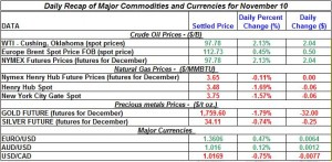 Gold price and Silver prices Crude oil prices, Natural gas spot price 2011 November 10