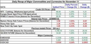 Gold price and Silver prices Crude oil prices, Natural gas spot price 2011 November 11