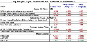 Gold price and Silver prices Crude oil prices, Natural gas spot price 2011 November 14