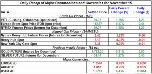 Gold price and Silver prices Crude oil prices, Natural gas spot price 2011 November 15