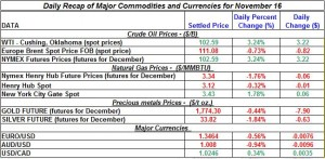Gold price and Silver prices Crude oil prices, Natural gas spot price 2011 November 16