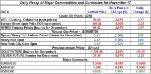 Gold price and Silver prices Crude oil prices, Natural gas spot price 2011 November 17