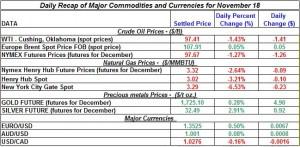 Gold price and Silver prices Crude oil prices, Natural gas spot price 2011 November 18