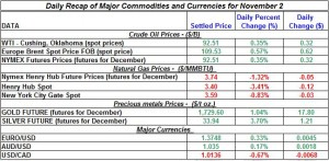 Gold price and Silver prices Crude oil prices, Natural gas spot price 2011 November 2