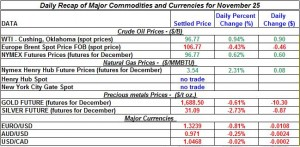 Gold price and Silver prices Crude oil prices, Natural gas spot price 2011 November 25