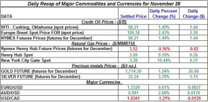 Gold price and Silver prices Crude oil prices, Natural gas spot price 2011 November 28